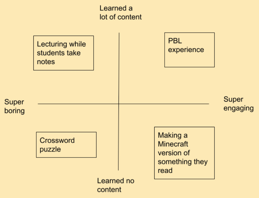 Learning and engagement chart
